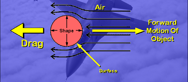 As an object moves through the air, the shape surface and