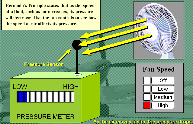 On High speed the air pressure is the lowest.