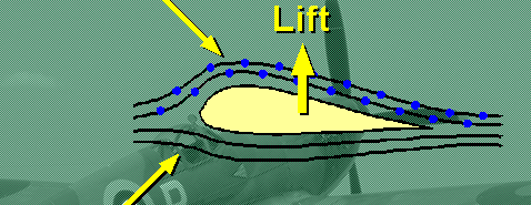 Air must travels a distance over the top of the wing than the bottom. This forces the air to move faster over the top, resulting in a lower pressure area.