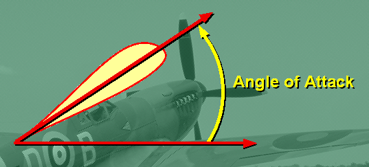 Overall lift of a wing can be increased even more by inclining the wing.