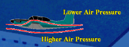 Bernoulli s Principle states that as the speed increases, the pressure decreases. The air passing over the top of the wing moves faster than the air passing under the wing.