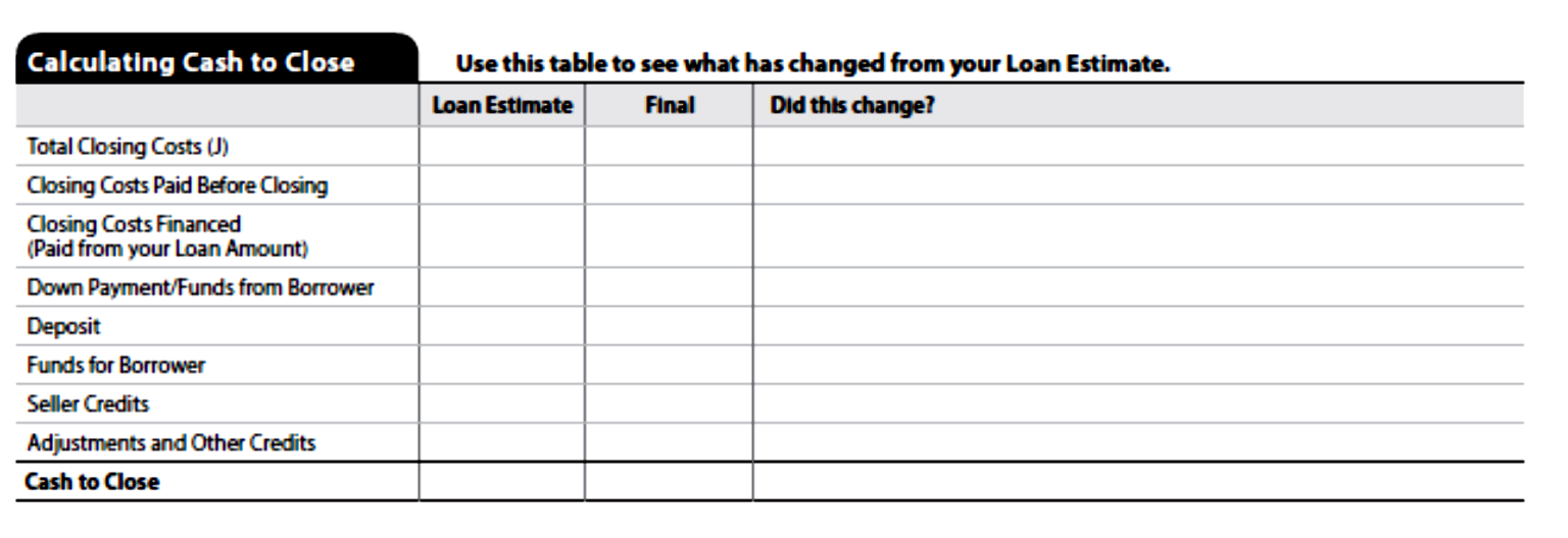 Calculating Cash to Close The Calculating Cash to Close table has nine items listed in the table: Total Closing Costs, Closing Costs Paid Before Closing, Closing Costs Financed (Paid from your Loan