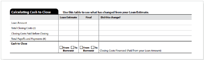 Total Closing Costs In the Final column, Total Closing Costs is the same amount as the amount disclosed as Total Closing Costs (Borrower-Paid) on page 2 of the Closing Disclosure.