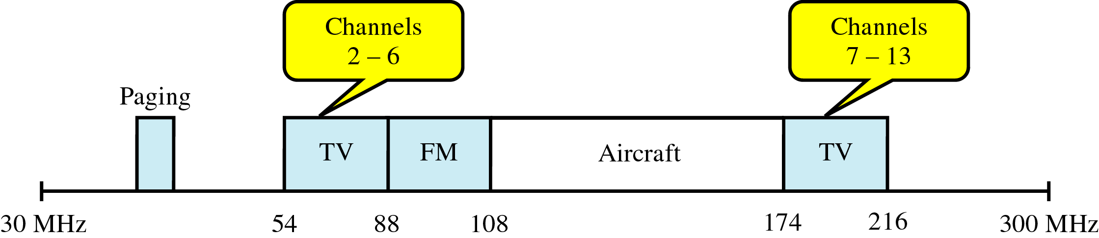 Frequency Range for VHF Abas