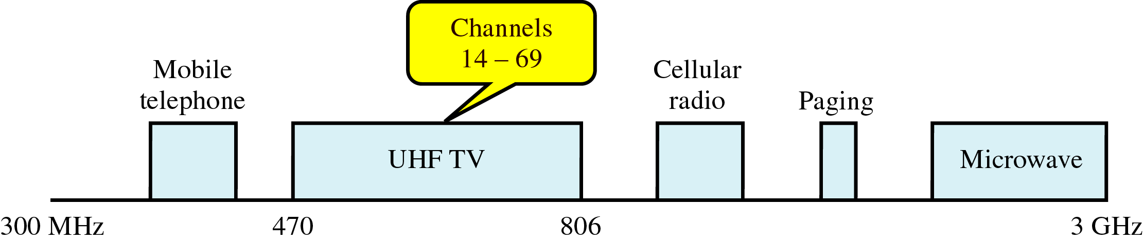 Frequency Range for UHF Abas