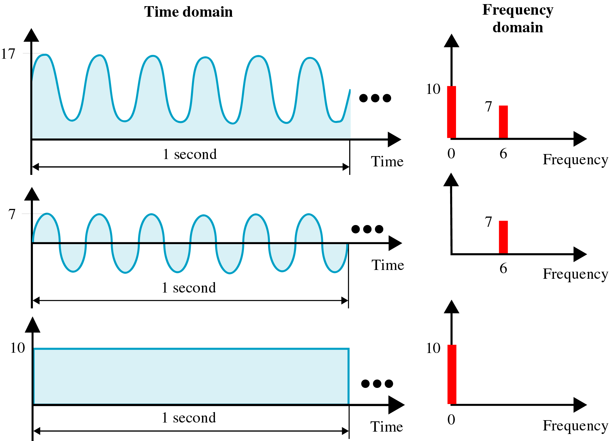 A Signal with a DC Component