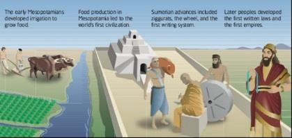 Food Surpluses and Effects Irrigation increased the amount of food farmers produced. This created a food surplus, or more food than they needed.