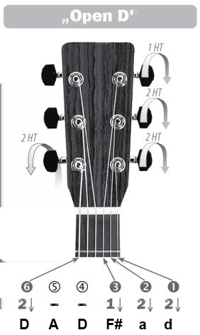 Open Tunings for Blues Guitar. An Easy Guide To Open Tunings For ...