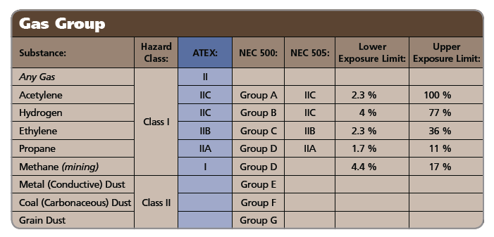 Gas Groups (ATEX, IEC and NEC 505) Group II is further divided into three sub-divisions (groups): IIA, for atmospheres containing propane or gases of an