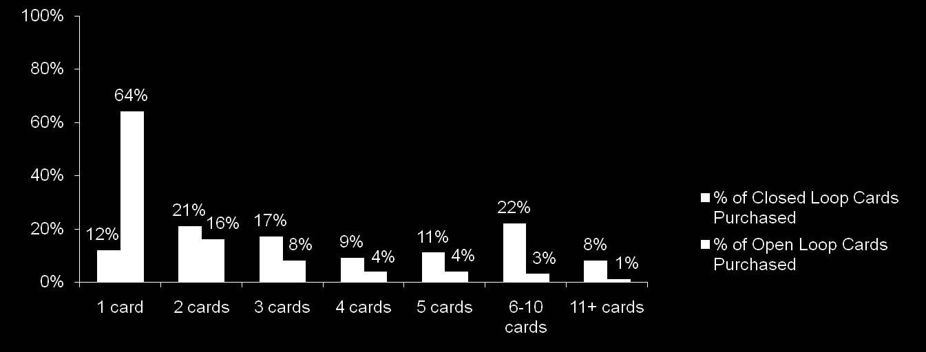 Purchasers: Volume of Closed and Open Loop Purchases Canadian consumers gift card purchasing remains stable from last year.