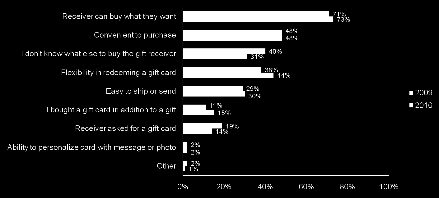 Influences on Gift Card Purchase Canadian purchasers say they prefer purchasing gift cards because the receiver can buy what they want.