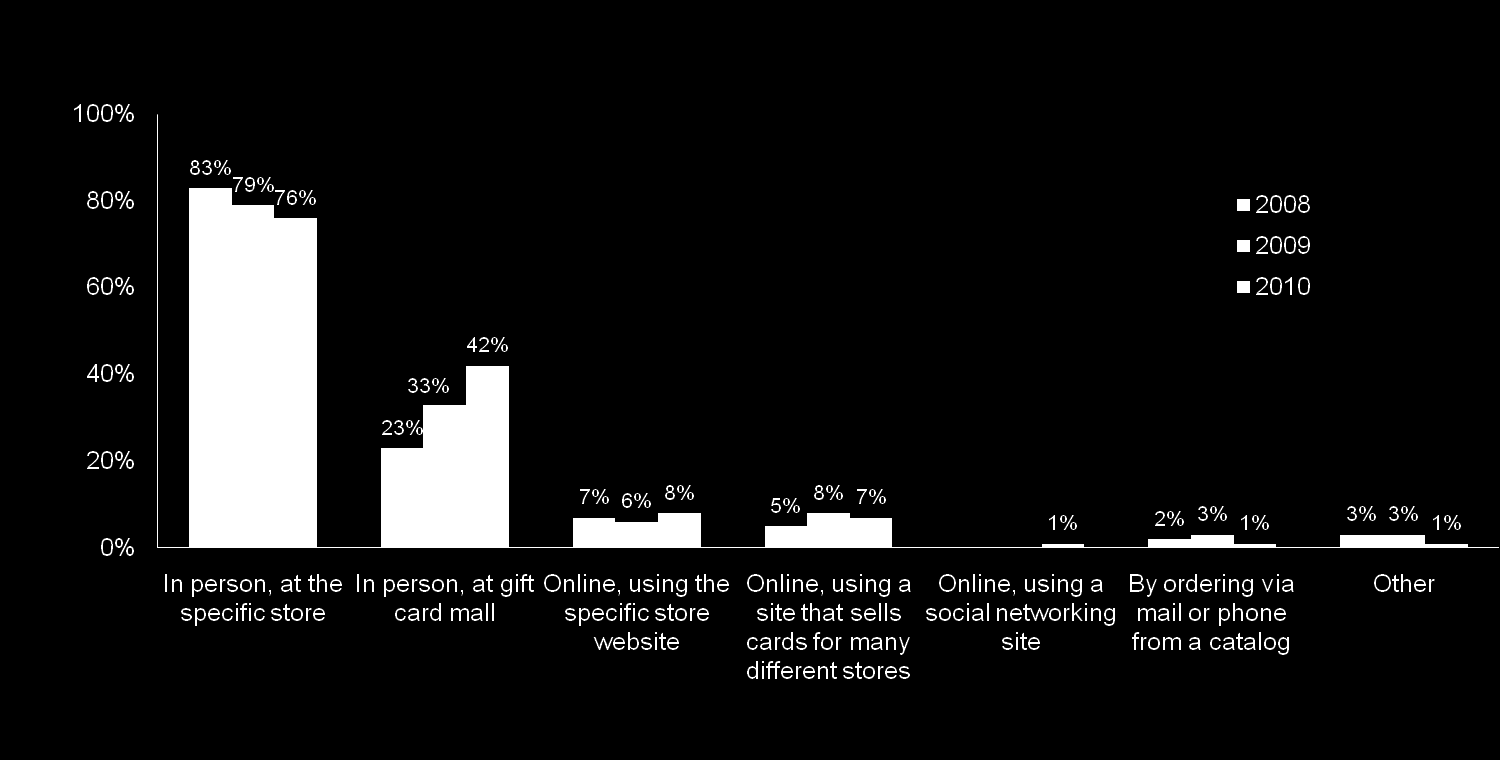 Gift Card Purchase Location Gift card sales continue to shift away from merchants own stores and toward gift card malls.