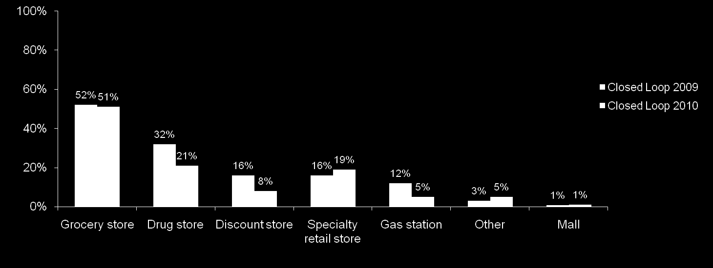Location of Gift Card Mall by Card Type Grocery Stores account for the greatest percentage of gift card mall sales followed by Drug stores.