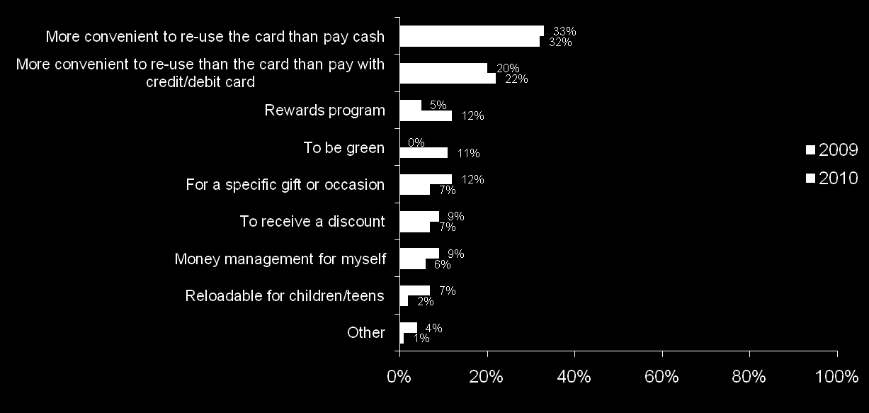 Reasons for Reloading Gift Card Just over half of those who reloaded their gift cards believe it is more convenient than paying with cash or a charge card.