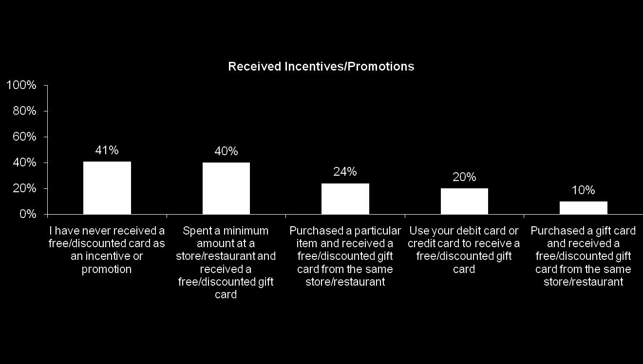 Incentives Received Nearly half of Canadians have never received a free or discounted gift card as an incentive or