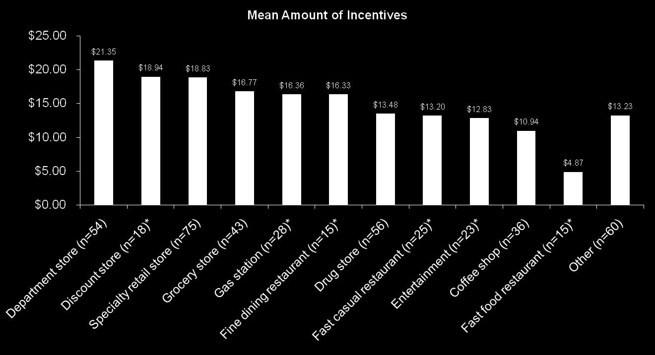 Mean Amount of Incentives by Retailer Type Department stores provide the highest average value of incentives, followed