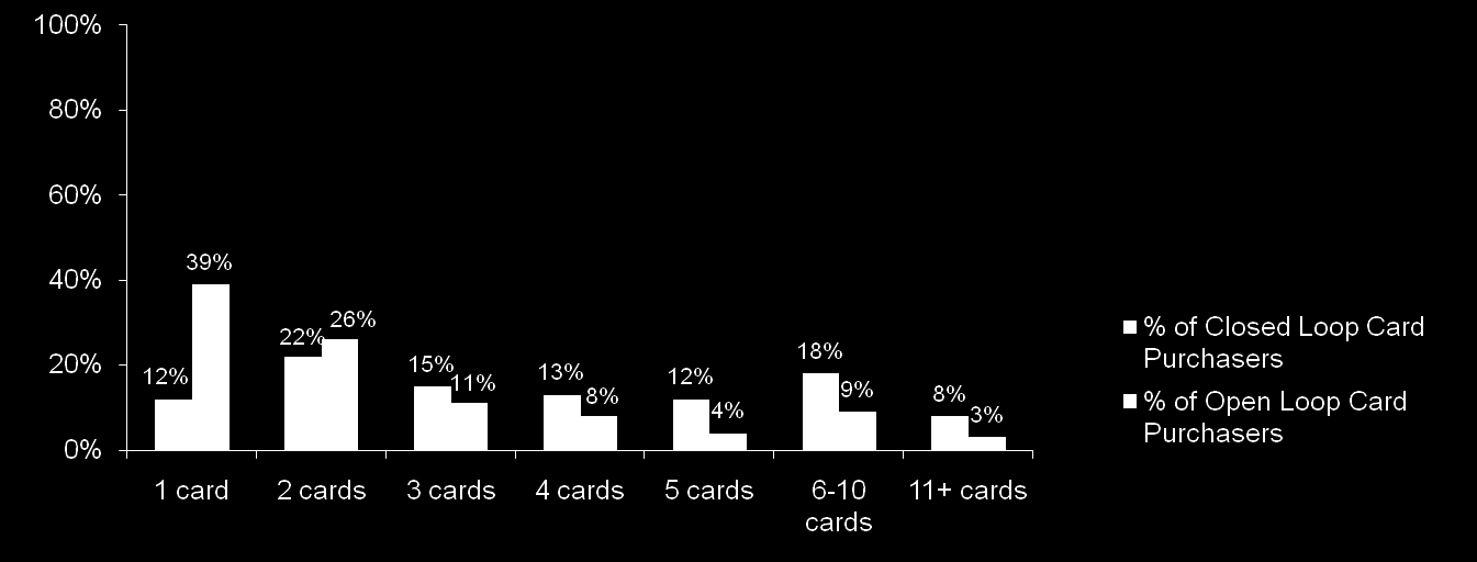 Purchasers: Number of Closed and Open Loop Purchases As with previous years, open loop purchasers tend to purchase only one card while closed loop cards have a much more varied distribution.