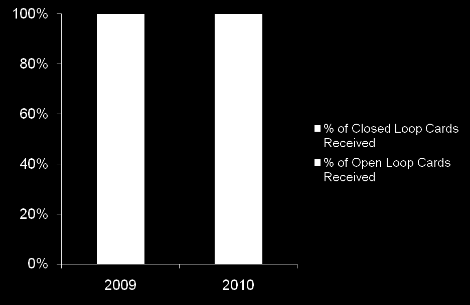 Receivers: Volume of Closed and Open Significantly more receivers were given closed loop cards this year compared to last and significantly fewer receivers were given open loop