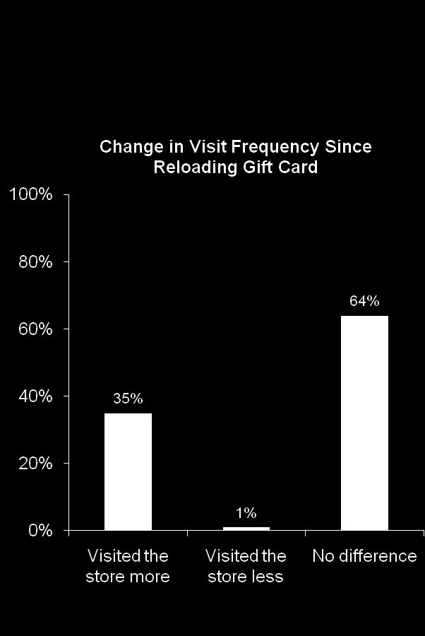 Reloading: Influence on Visit Frequency Most people who reload gift cards visit the merchant at least once a month.