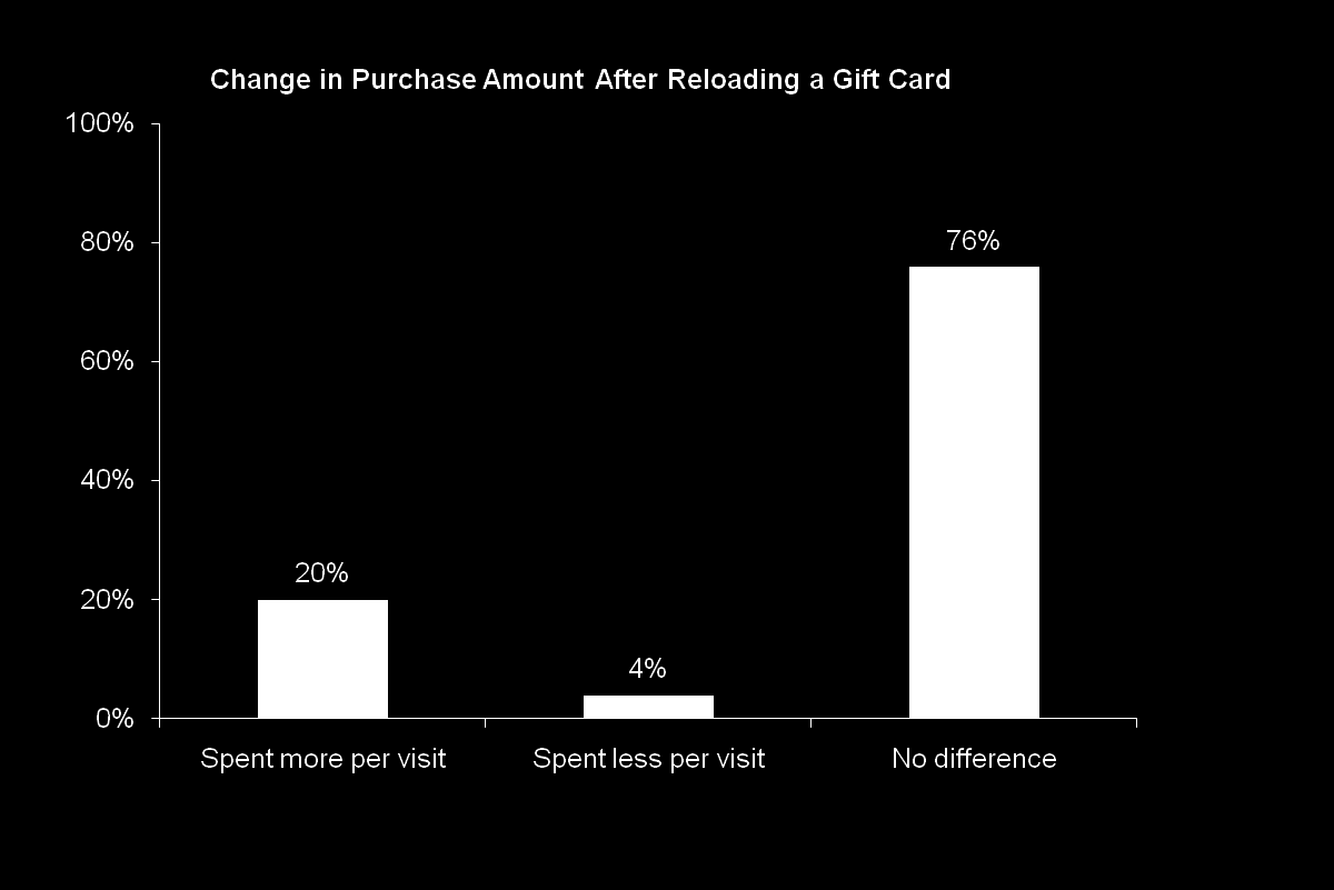Reloading: Influence on Average Purchase Amount One-fifth of gift card