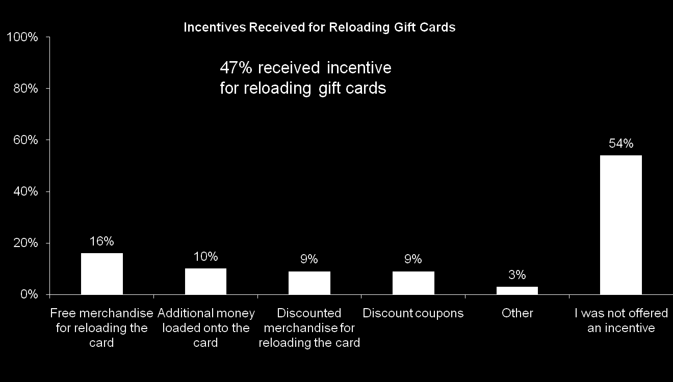 Incentives Offered for Reload Just over half of consumers report not being offered an incentive for reloading