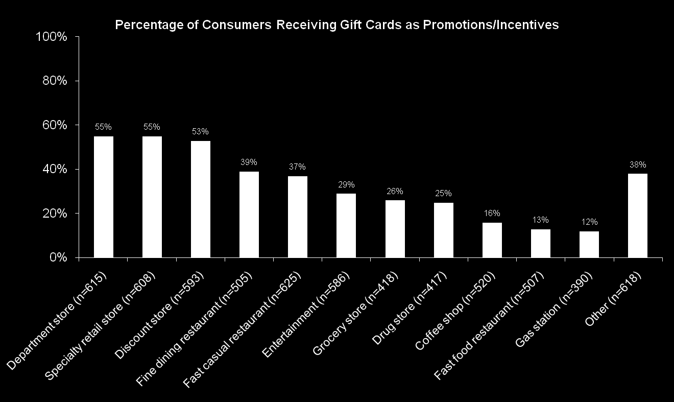 Percent Receiving Incentives by Merchant Type Department stores, specialty retail stores and discount stores