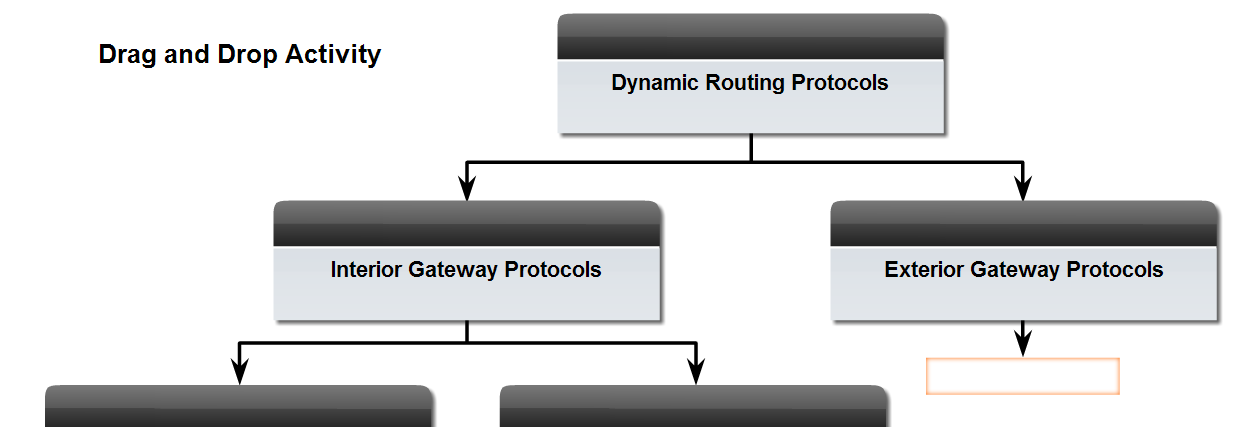 Classifying Routing Protocols Dynamic routing protocols