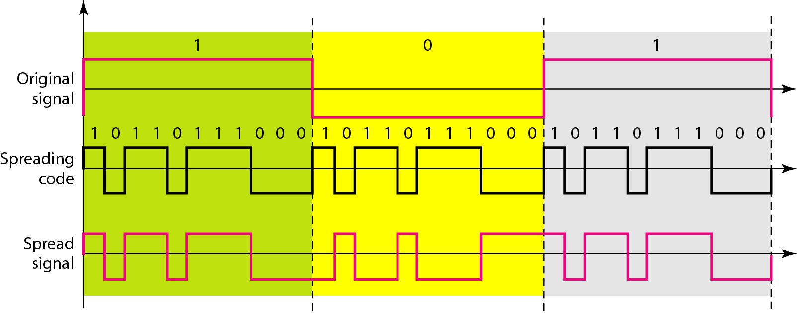 Figure 9.8 Direct Sequence Spread Spectrum Example In Figure 9.9, the spreading code is 11 bits chip (Barker chip) with the pattern 10110111000 (in this case).