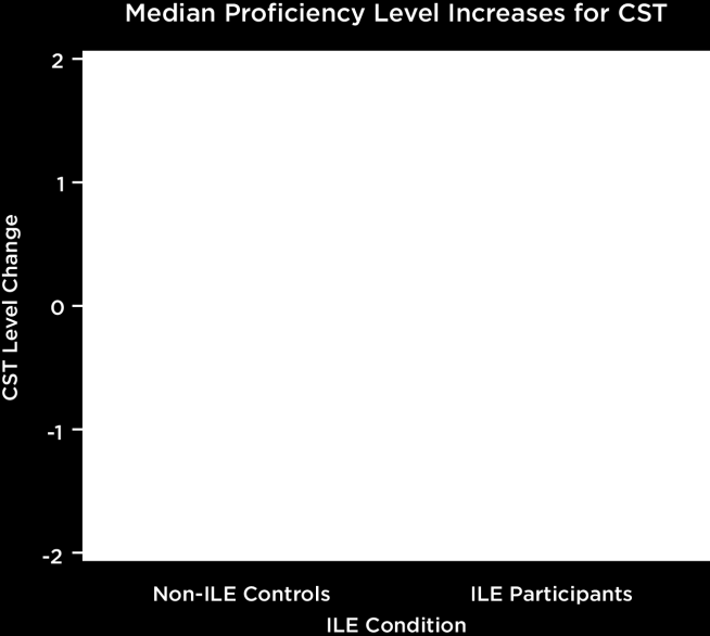 Figure 4. A comparison of proficiency level increases on the English-Language Arts subtest of the CST. Median proficiency level increase for students using Imagine Learning was one (vs.