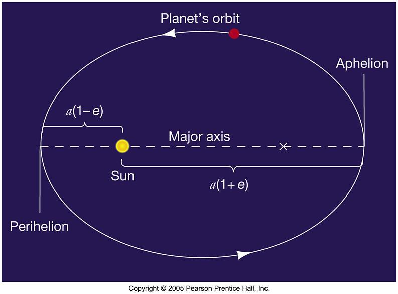 orbit, not a circular one.