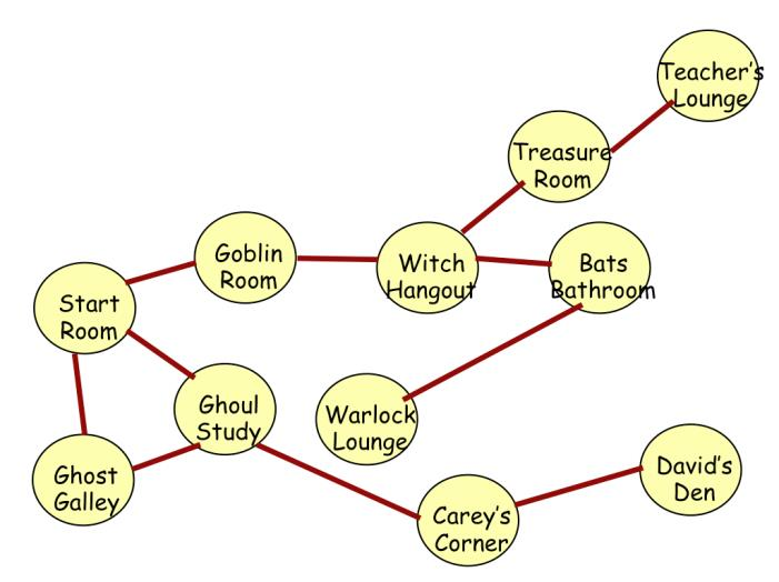 3. Starting at Start Room label nodes in the order visited via a depth first search 4.