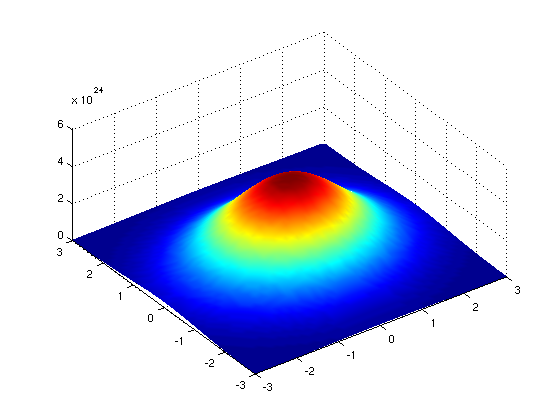 A Quick Reminder: Normal (Gaussian) Distribution Univariate: Multivariate: N (x µ, σ 2 ) = 1 (x µ)2 e 2σ 2