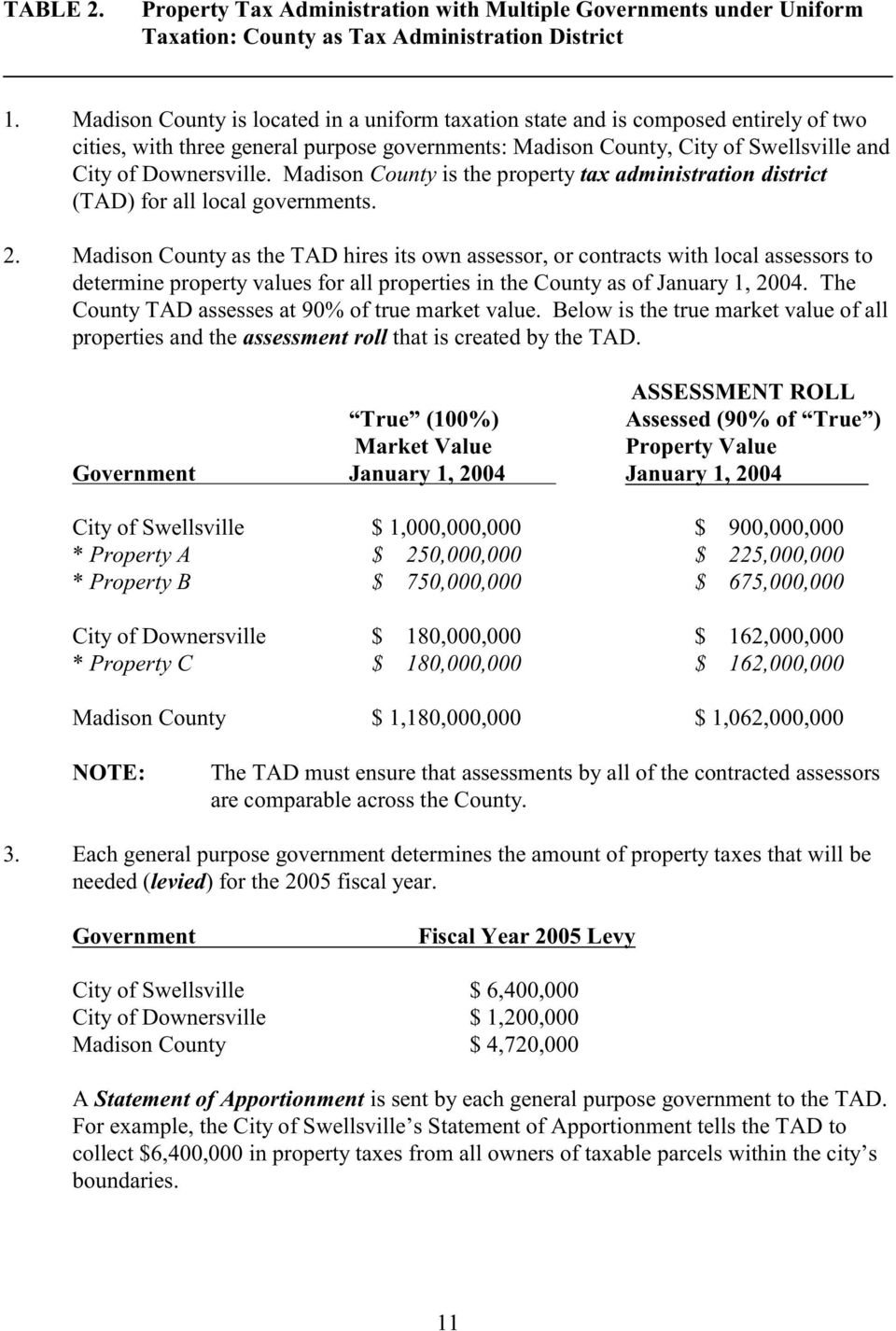 Madison County is the property tax administration district (TAD) for all local governments. 2.