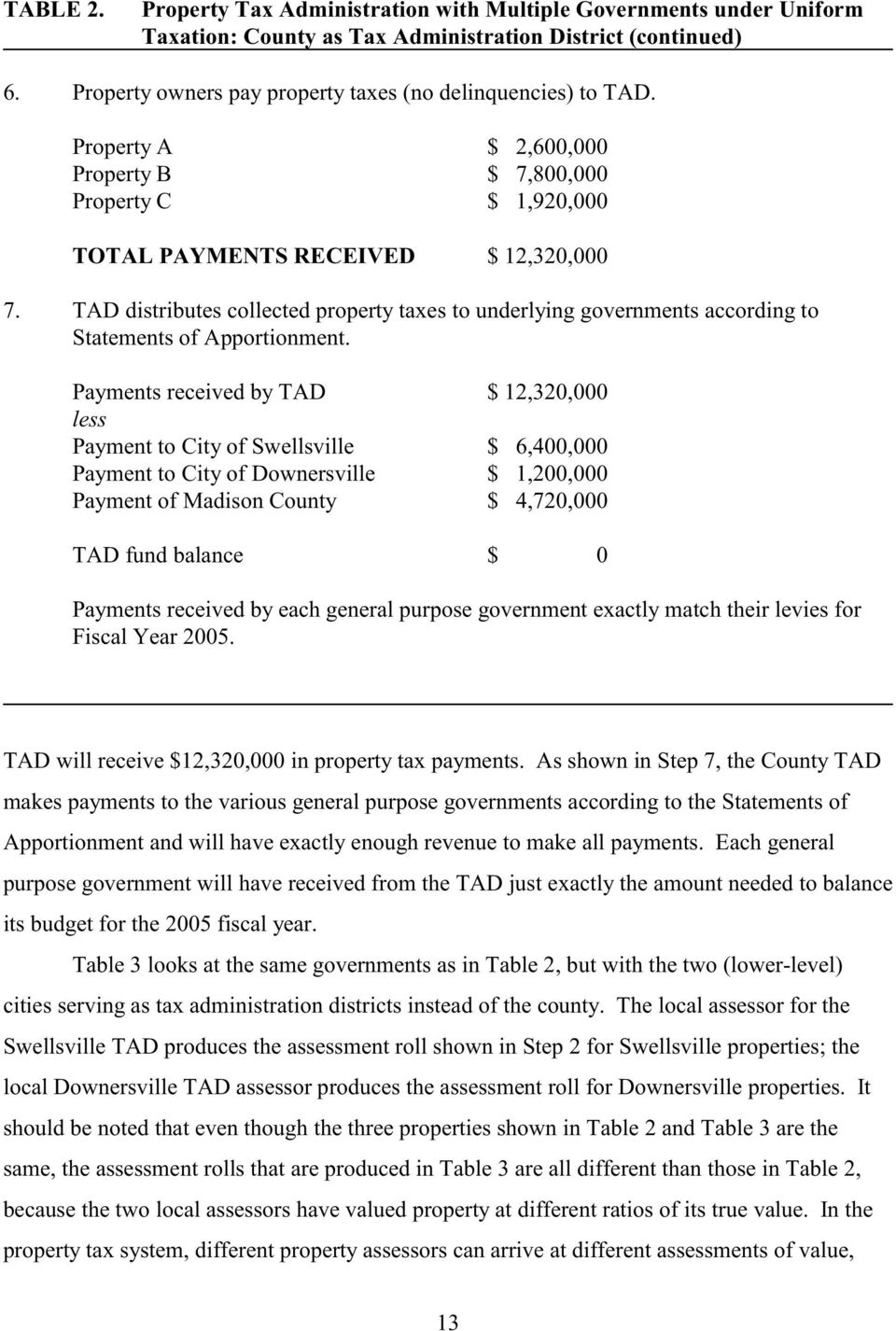 TAD distributes collected property taxes to underlying governments according to Statements of Apportionment.
