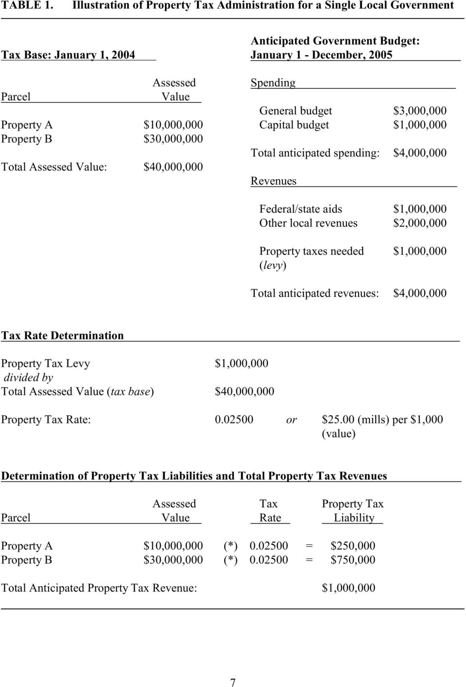 budget $3,000,000 Property A $10,000,000 Capital budget $1,000,000 Property B $30,000,000 Total anticipated spending: $4,000,000 Total Assessed Value: $40,000,000 Revenues Federal/state aids