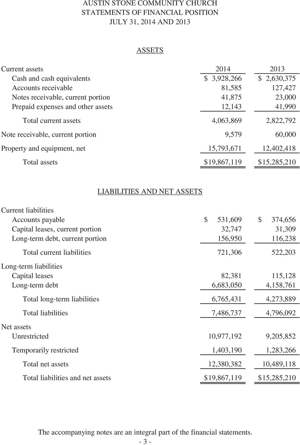 19,867,119 $ 15,285,210 LIABILITIES AND NET ASSETS Current liabilities Accounts payable $ 531,609 $ 374,656 Capital leases, current portion 32,747 31,309 Long-term debt, current portion 156,950