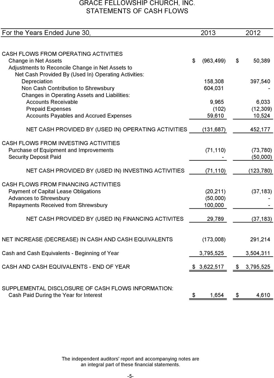6,033 Prepaid Expenses (102) (12,309) Accounts Payables and Accrued Expenses 59,610 10,524 NET CASH PROVIDED BY (USED IN) OPERATING ACTIVITIES (131,687) 452,177 CASH FLOWS FROM INVESTING ACTIVITIES