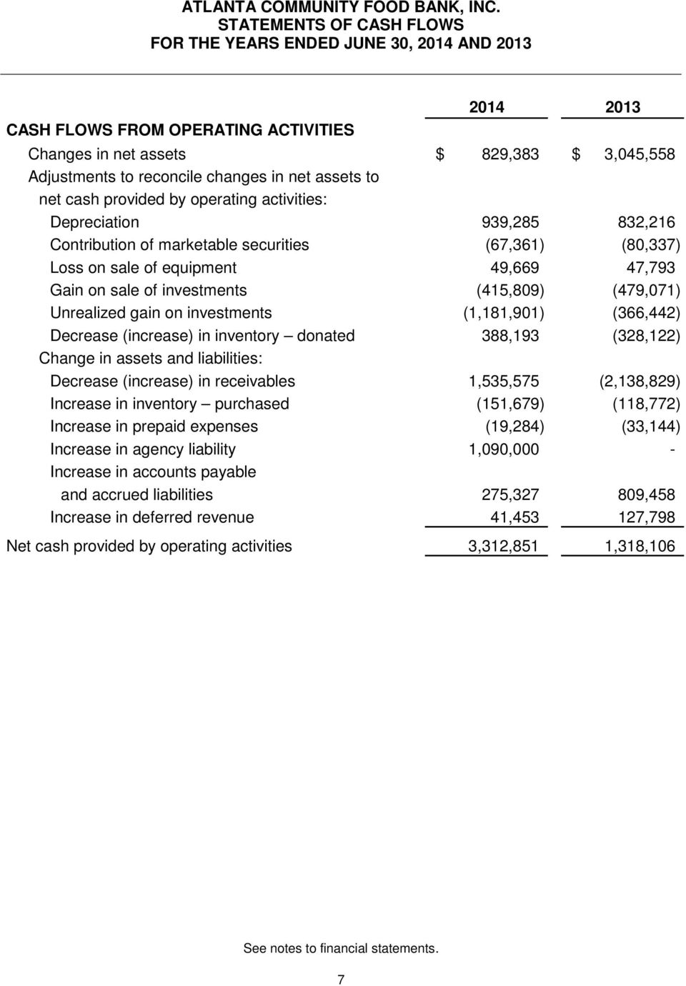 (415,809) (479,071) Unrealized gain on investments (1,181,901) (366,442) Decrease (increase) in inventory donated 388,193 (328,122) Change in assets and liabilities: Decrease (increase) in