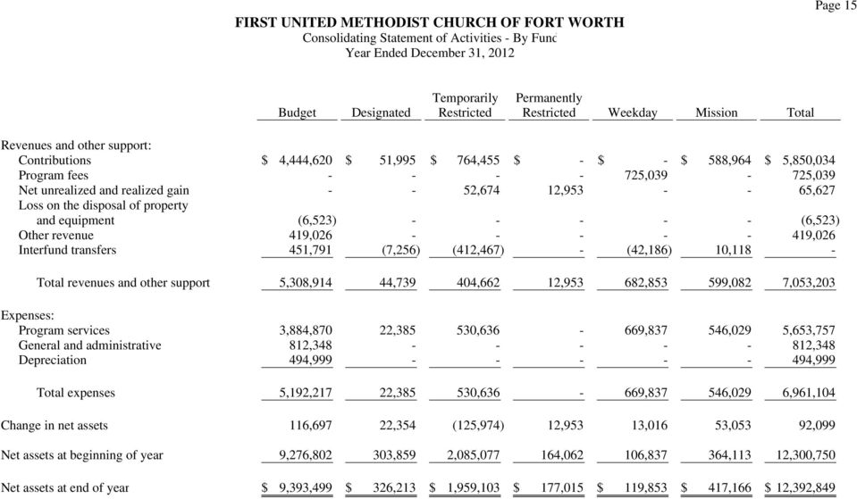 property and equipment (6,523) - - - - - (6,523) Other revenue 419,026 - - - - - 419,026 Interfund transfers 451,791 (7,256) (412,467) - (42,186) 10,118 - Total revenues and other support 5,308,914