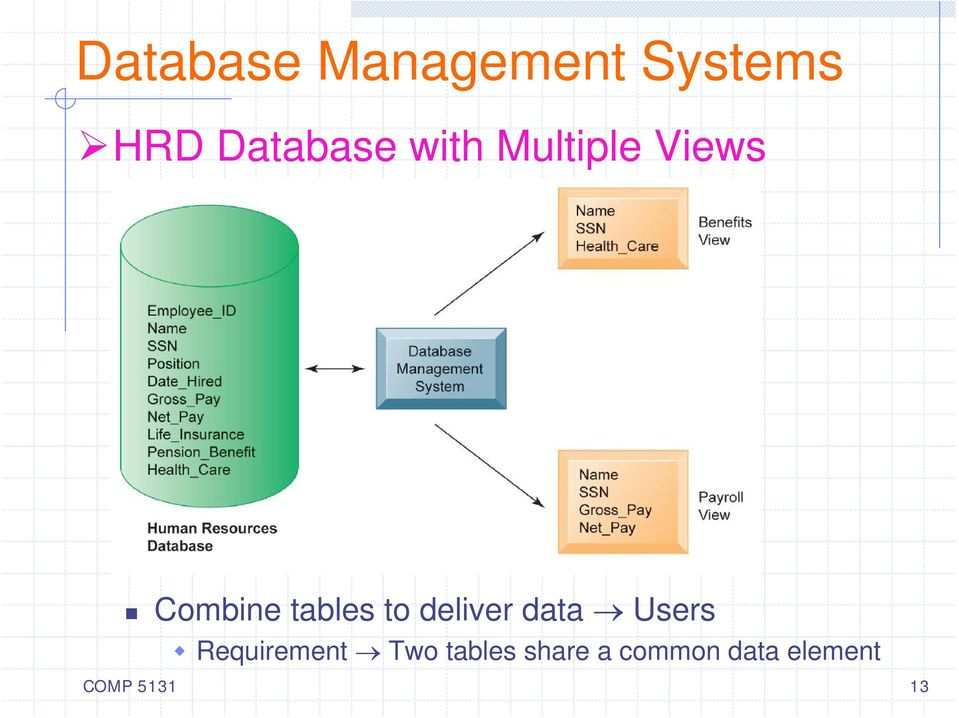 deliver data Users Requirement Two