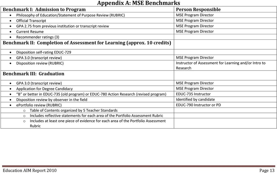 75 from previous institution or transcript review MSE Program Director Current Resume MSE Program Director Recommender ratings (3) Benchmark II: Completion of Assessment for Learning (approx.