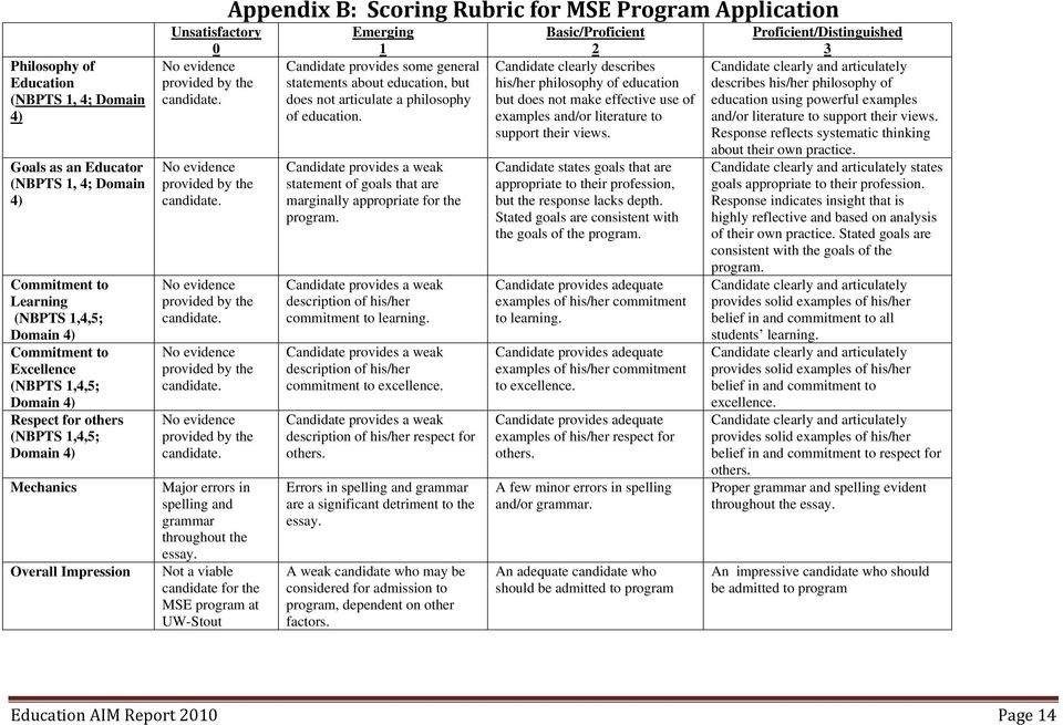 Not a viable candidate for the MSE program at UW-Stout Appendix B: Scoring Rubric for MSE Program Application Emerging 1 Candidate provides some general statements about education, but does not