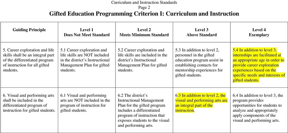 1 Career exploration and life skills are NOT included in the district s Instructional Management Plan for gifted students. 5.