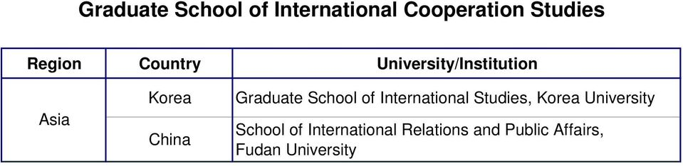 School of International Relations and