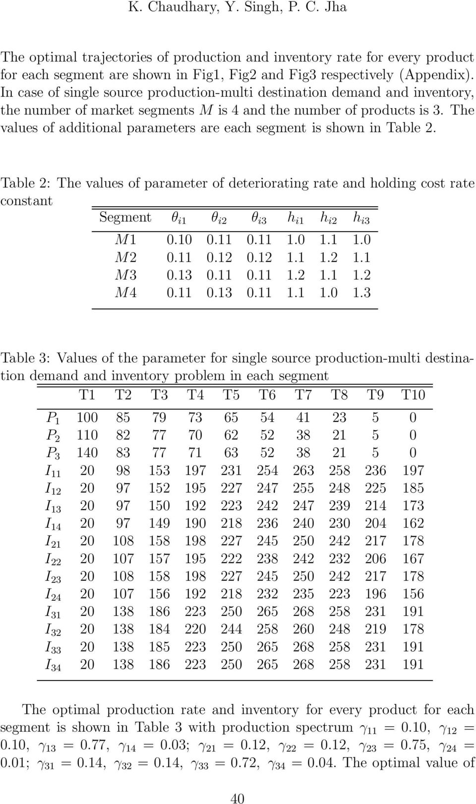 The values of aitional parameters are each segment is shown in Table 2. Table 2: The values of parameter of eteriorating rate an holing cost rate constant Segment θ i1 θ i2 θ i3 h i1 h i2 h i3 M1 0.