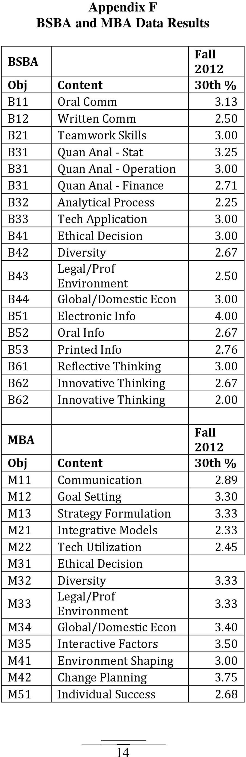 00 B51 Electronic Info 4.00 B52 Oral Info 2.67 B53 Printed Info 2.76 B61 Reflective Thinking 3.00 B62 Innovative Thinking 2.67 B62 Innovative Thinking 2.