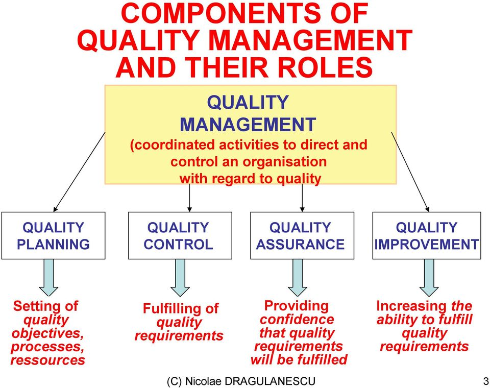 Setting of quality objectives, processes, ressources Fulfilling of quality requirements Providing confidence that