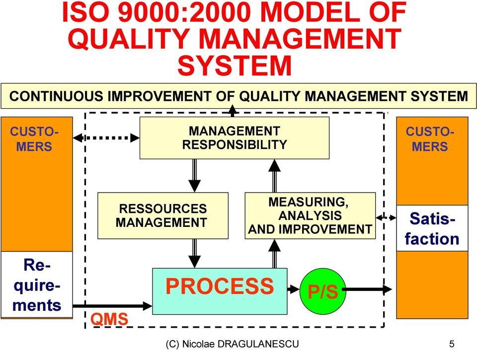 RESPONSIBILITY CUSTO- MERS QMS RESSOURCES MANAGEMENT PROCESS