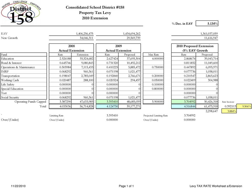 Proposed Max Rate Rate Proposed Education 2.526188 35,524,682 2.627424 37,695,54 4. 2.868674 39,43,714 Bond & Interest.645746 9,8,843.73132 1,492,212.811852 11,49,6 Operations & Maintenance.