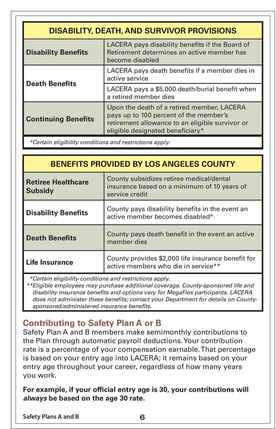 death/burial benefit when a retired member dies Upon the death of a retired member, LACERA pays up to 100 percent of the member s retirement allowance to an eligible survivor or eligible designated